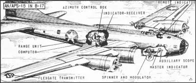 Diagram of APS-15/H2X airborne radar