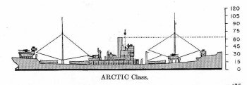 Schematic diagram of Arctic class provisions store ship