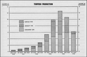 Chart of torpedo production